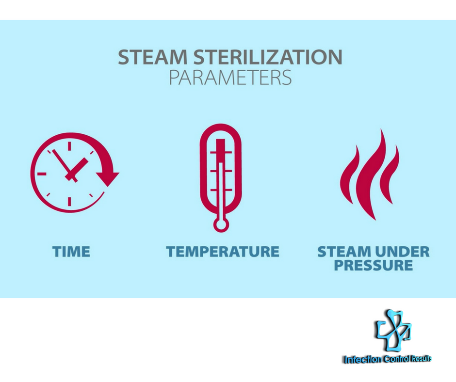 Steam Sterilization